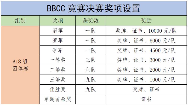 """""""编程猫杯""""第一届大湾区青少年信息学编程竞赛(BBCC)决赛通知"""